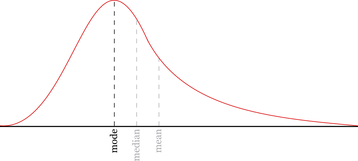Graph showing the mode compared to the mean and median of the data