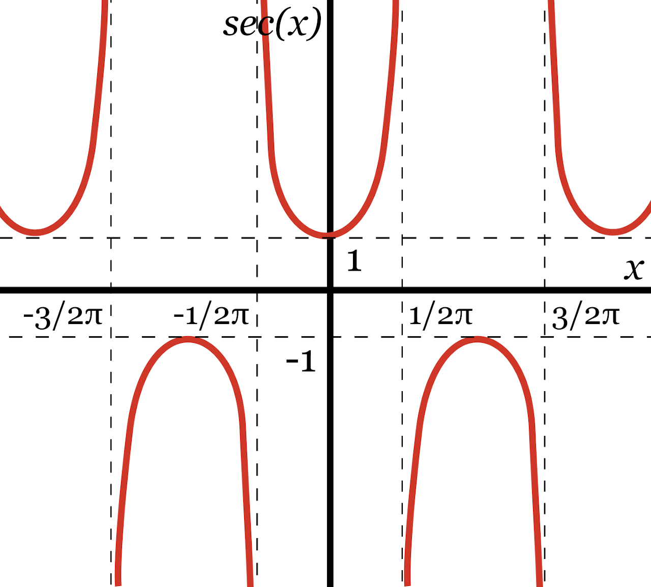 graph of the repeating curves representing possible secant values