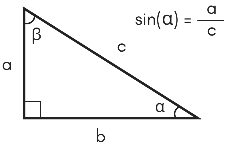 illustration of a triangle showing the formula for sine being equal to side a divided by hypotenuse c
