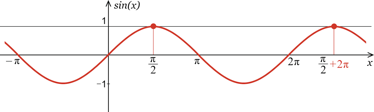 graph showing a sine wave