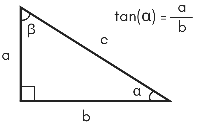 illustration of a triangle showing the formula for tangent being equal to side a divided by side b