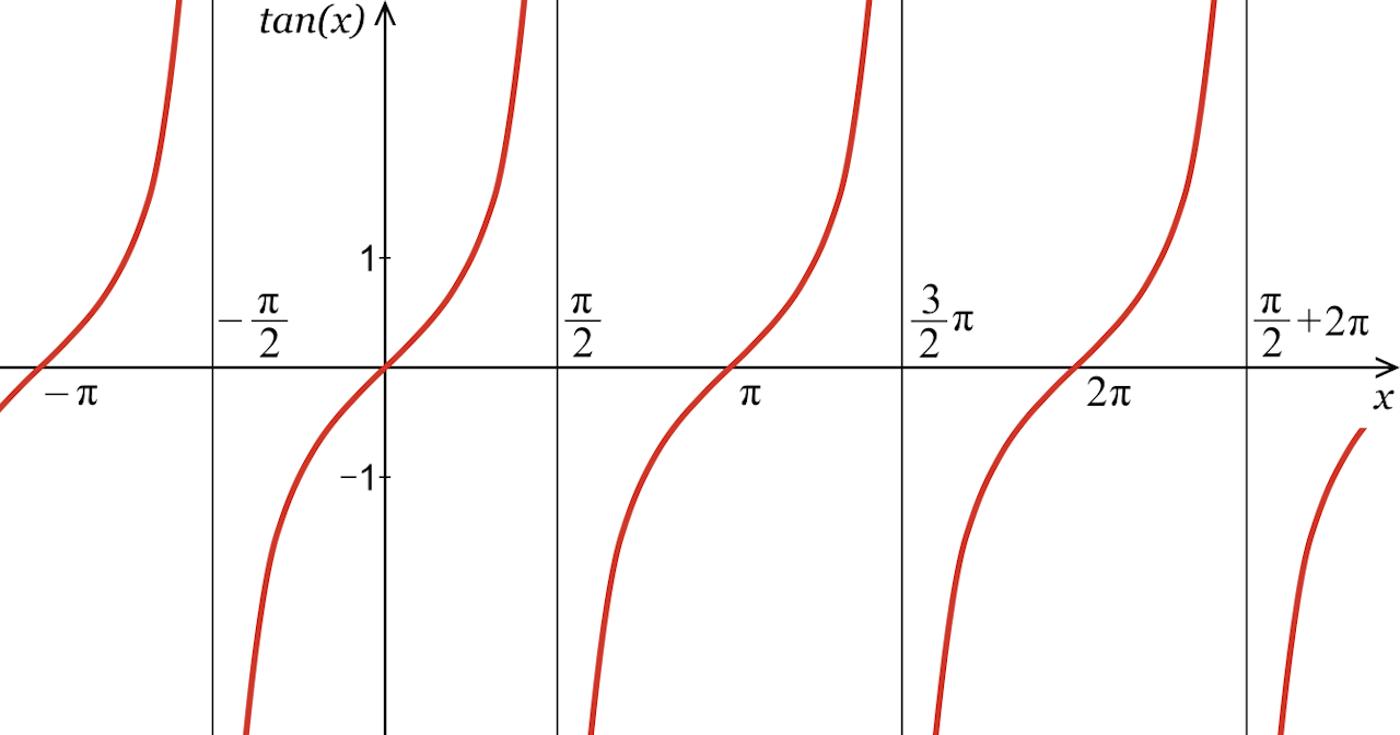 illustration showing the curves representing possible tangent values