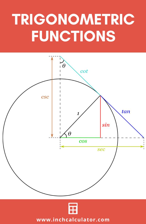 Share trigonometry calculator