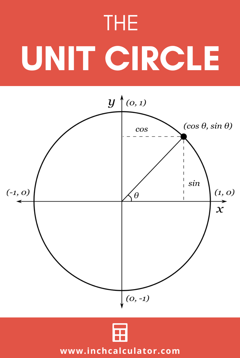 Share unit circle calculator
