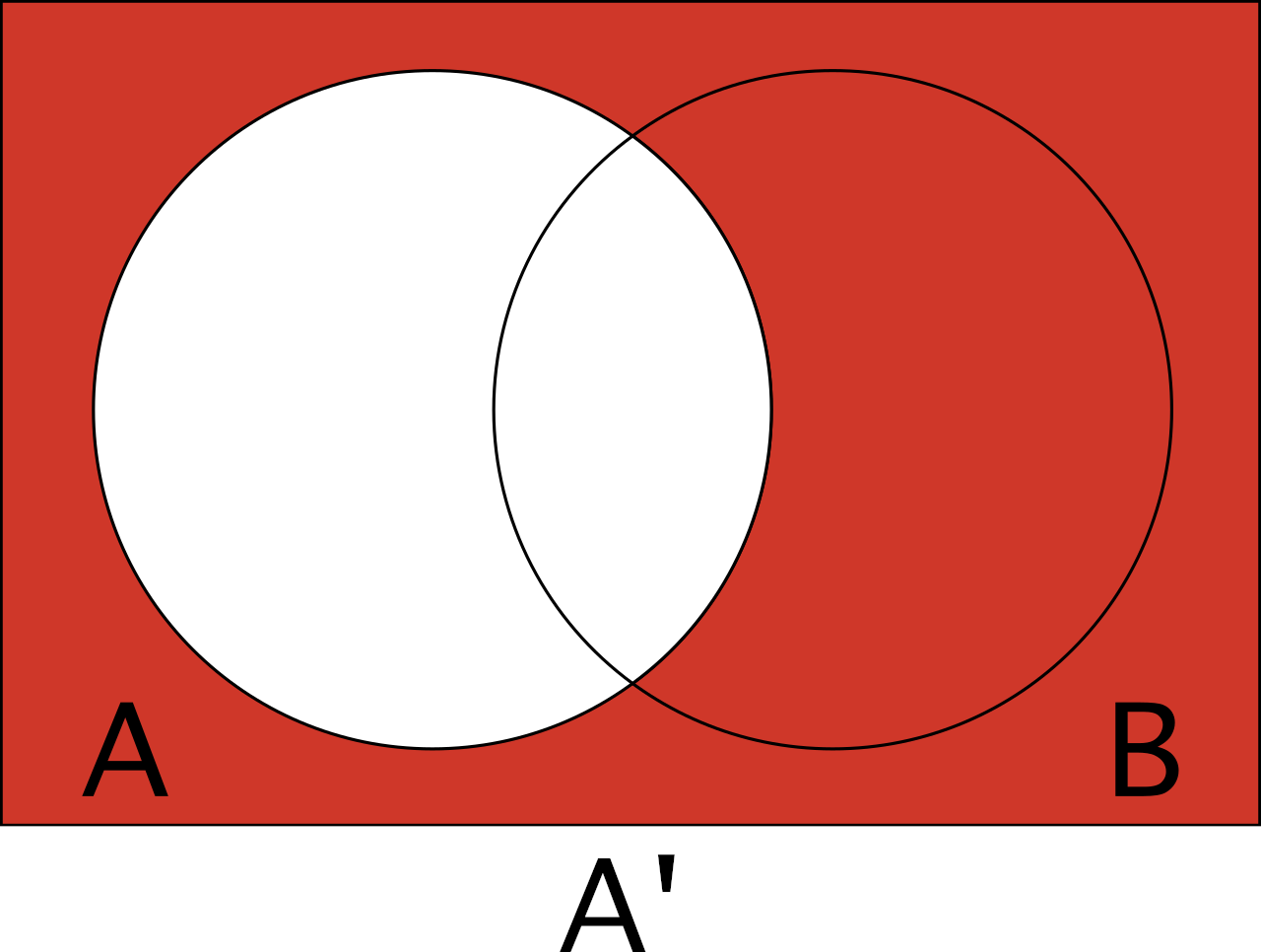 Venn diagram to help visualize the complement of A