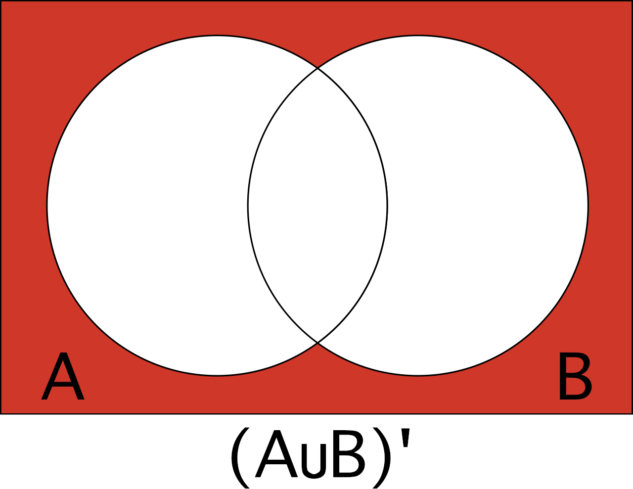 Venn diagram to help visualize the complement of A union B