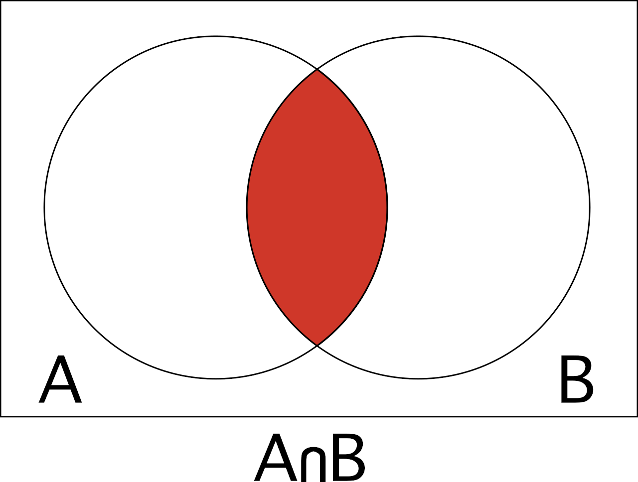 Venn diagram to help visualize the intersection of A and B