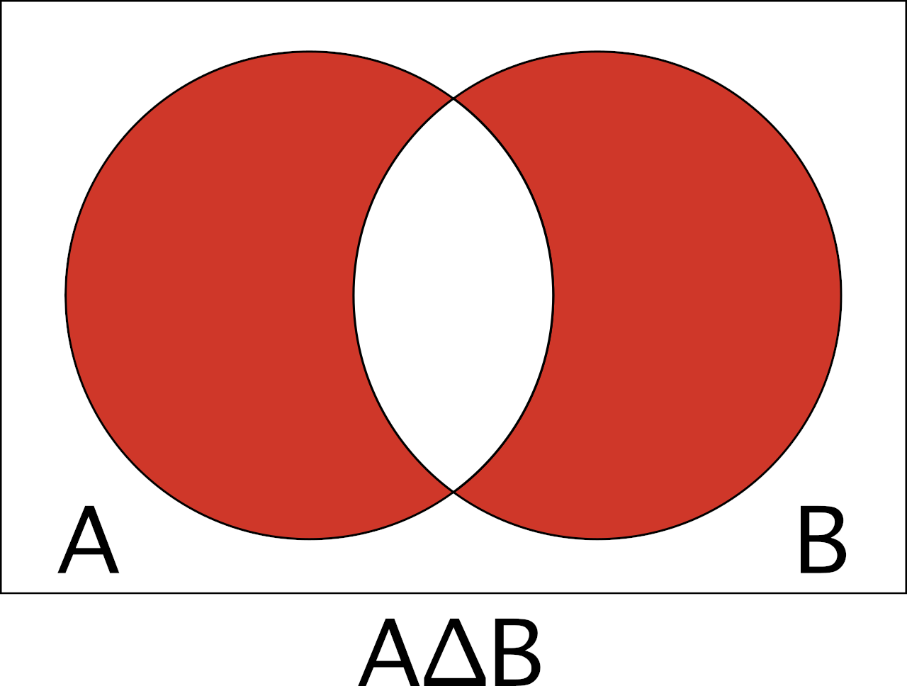 Venn diagram to help visualize the symmetric difference of A and B