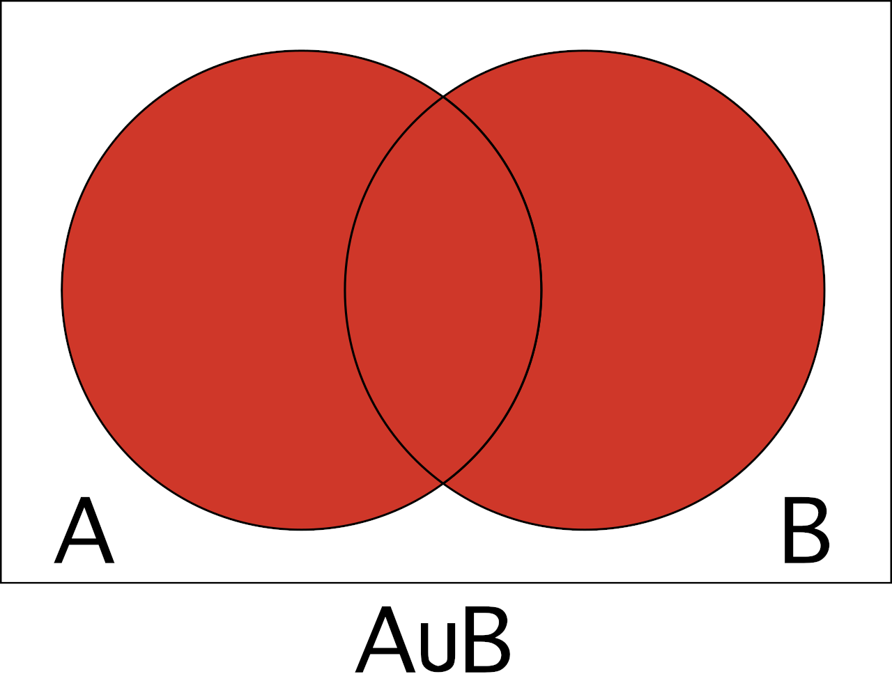 Venn diagram to help visualize the union of A and B