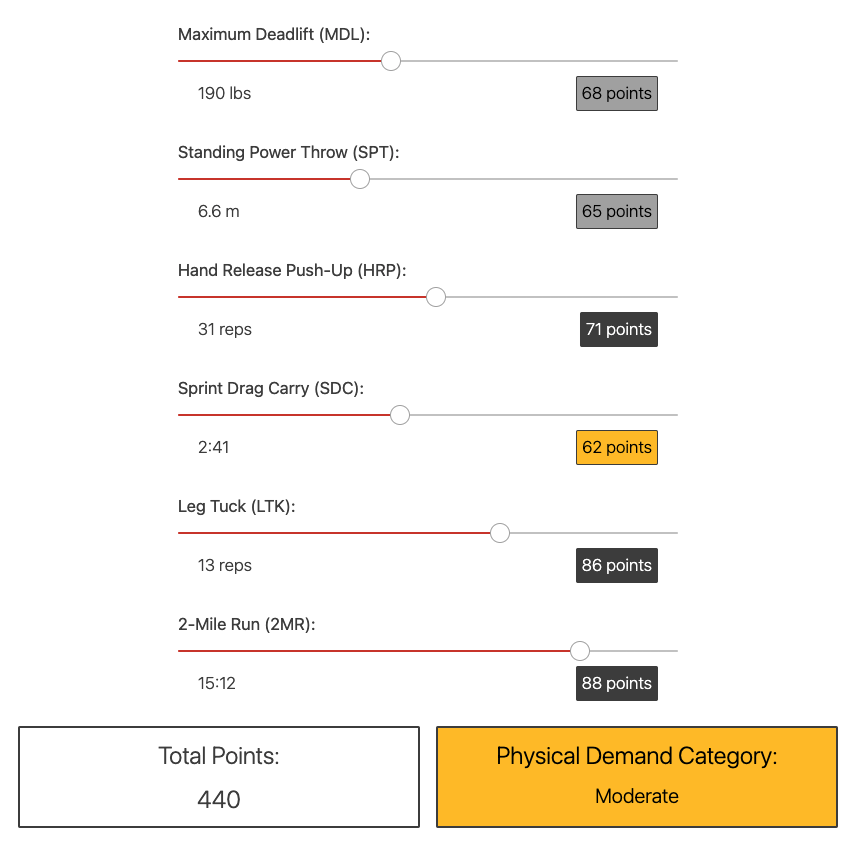 Share acft calculator – calculate army combat fitness test score
