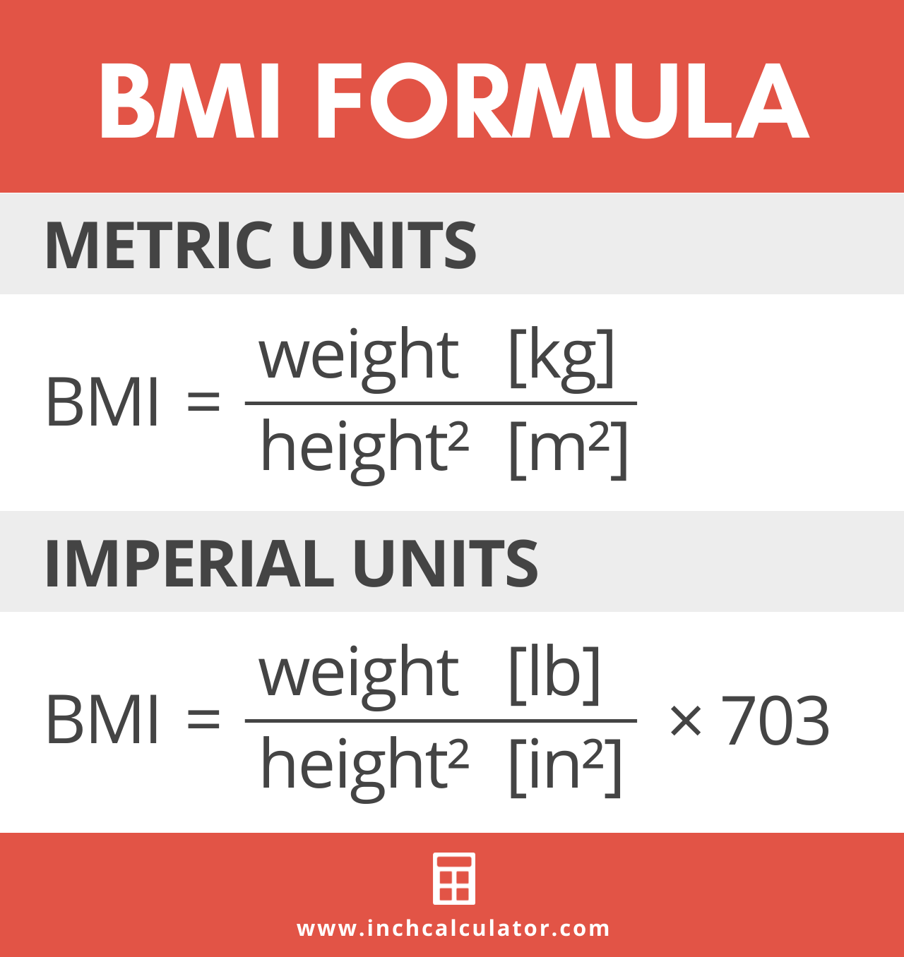 graphic showing the BMI formula, where BMI is equal to weight divided by height squared