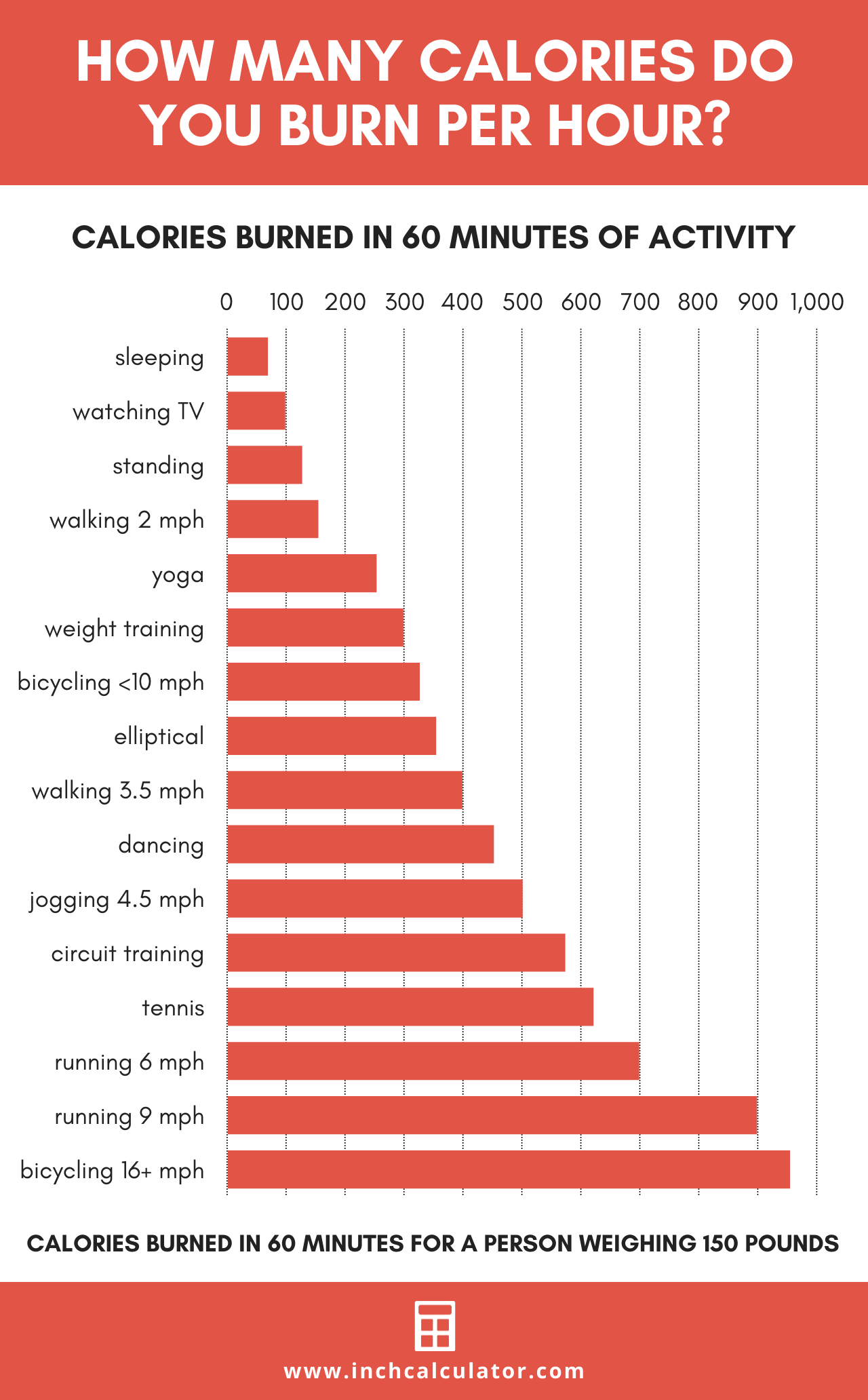 chart showing the number of calories burned in 60 minutes for various activities