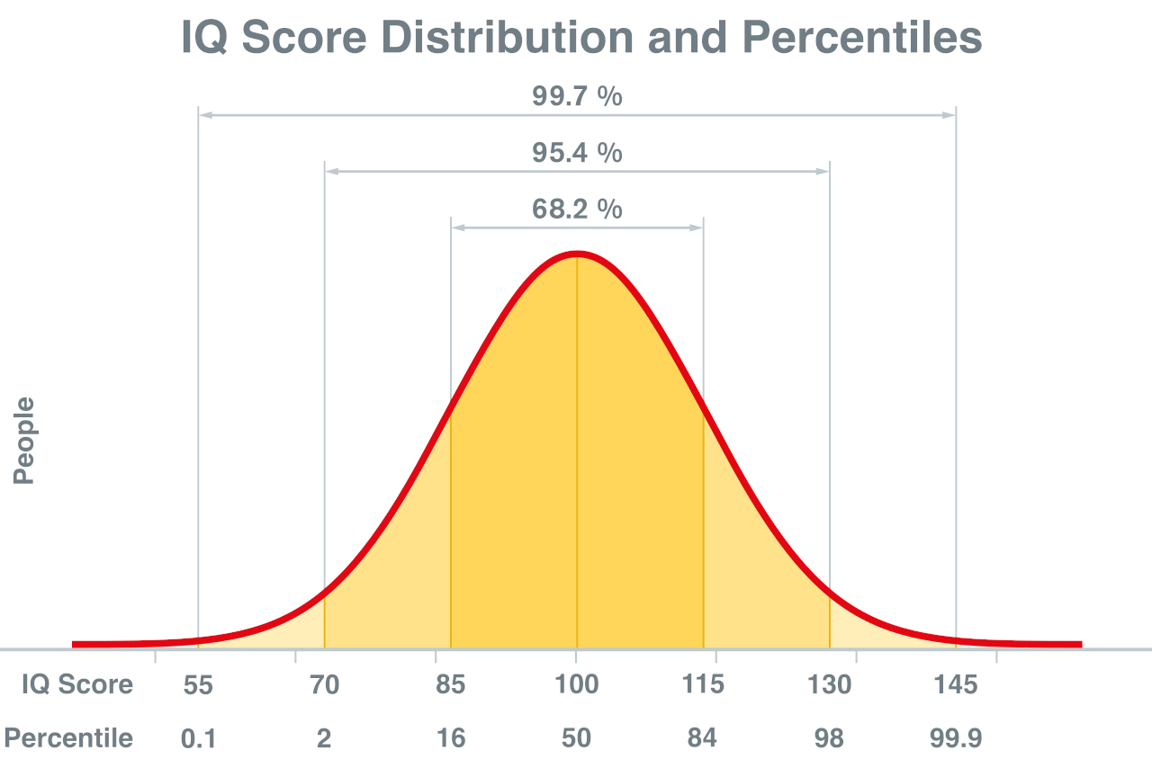 Graph showing the distribution of IQ scores and their percentiles