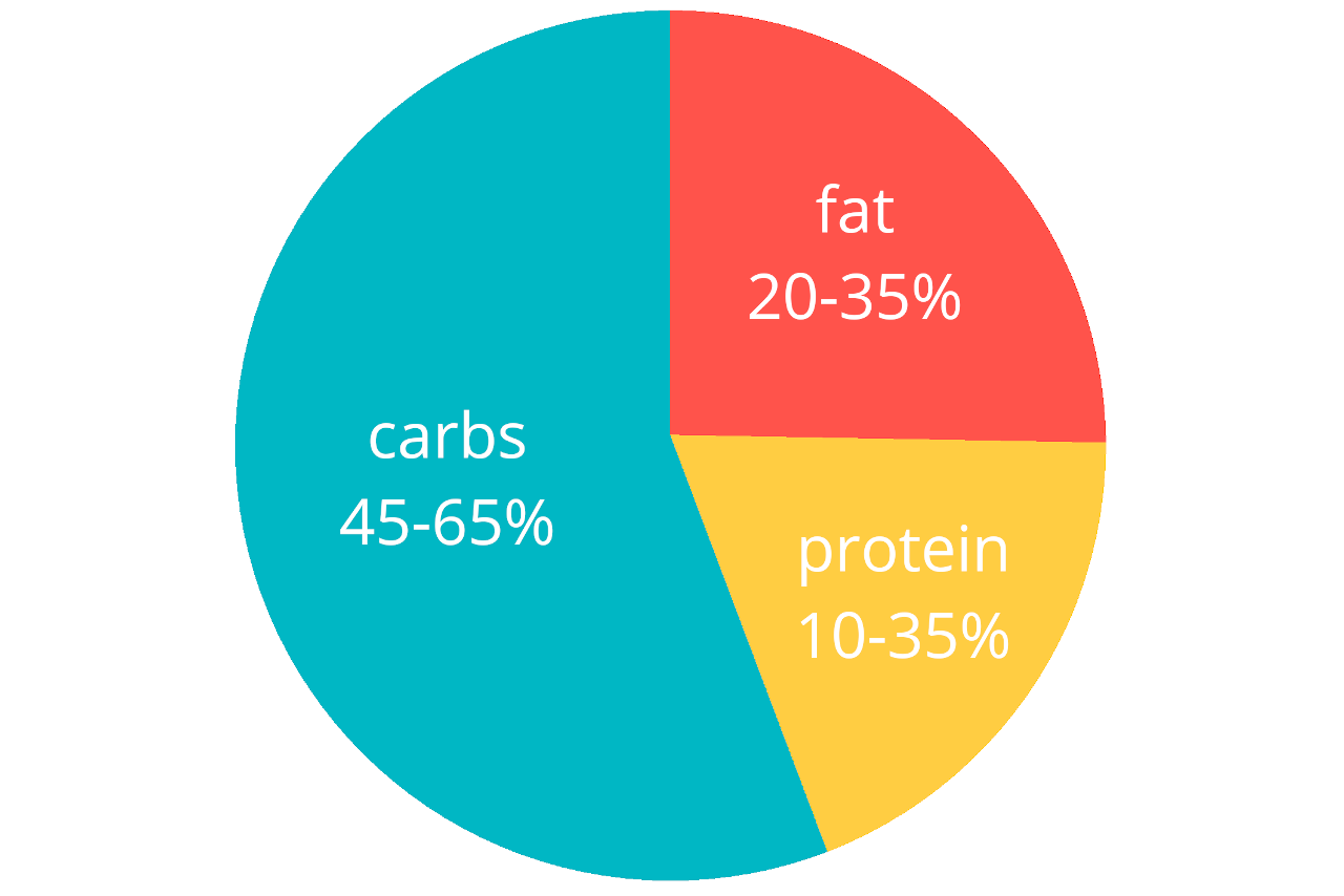 Macronutrient goals set by the 2020-2025 Dietary Guidelines for Americans