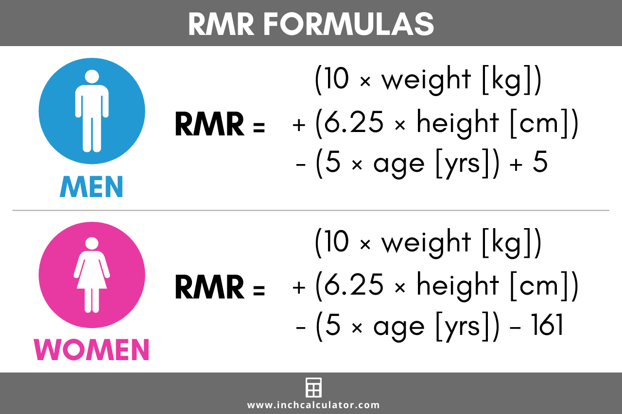 Graphic showing the RMR formula for men is equal to (10 x weight) + (height x 6.25) - (age x 5) + 5, and the RMR formula for women is equal to (10 x weight) + (height x 6.25) - (age x 5) - 161