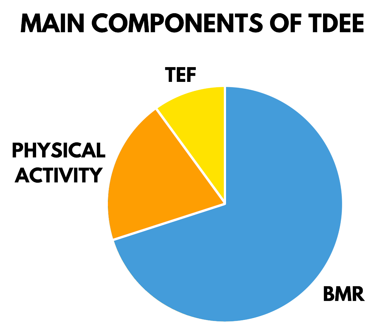 pie chart showing the three main components of TDE being BMR, physical activity, and TEF