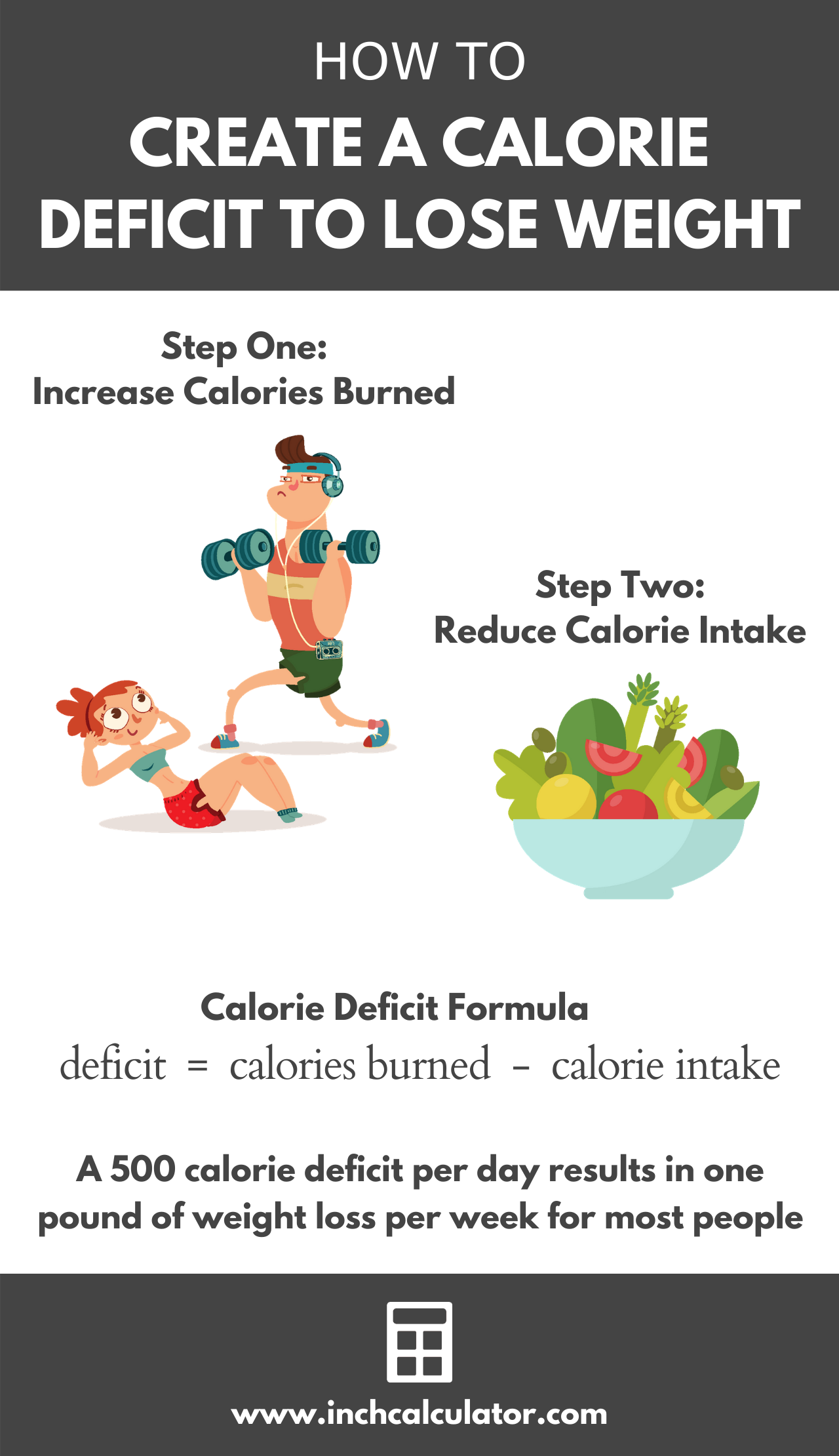 Infographic showing how to calculate a calorie deficit to lose weight