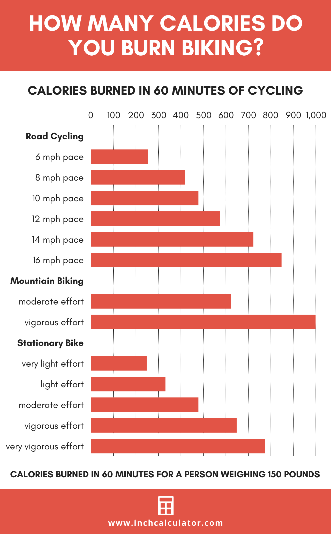 chart showing the calories burned per hour biking at various levels of intensity