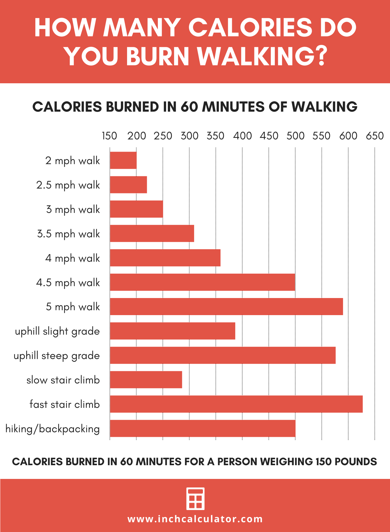 chart showing the calories walking per hour running at various levels of intensity