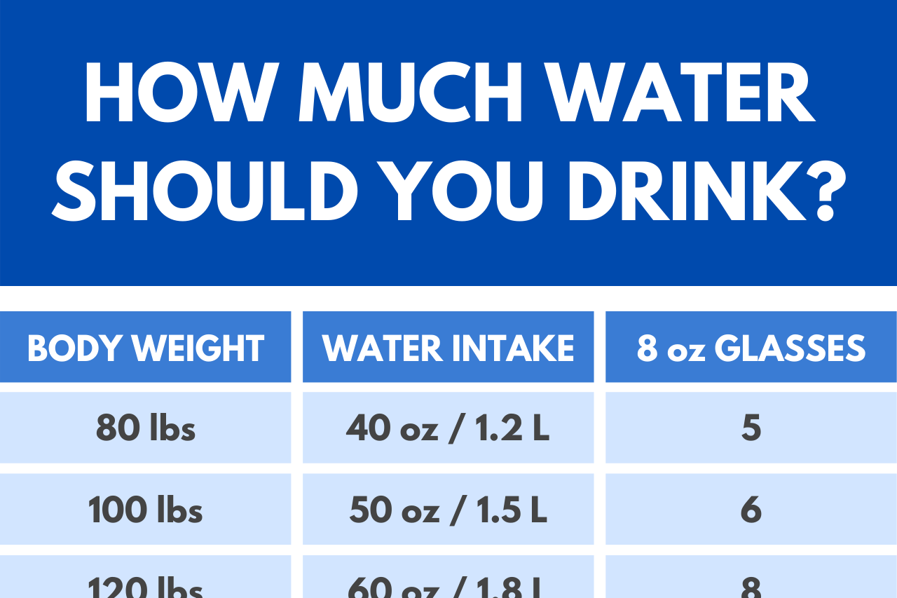 Water Intake Calculator – How Much Water Should You Drink?