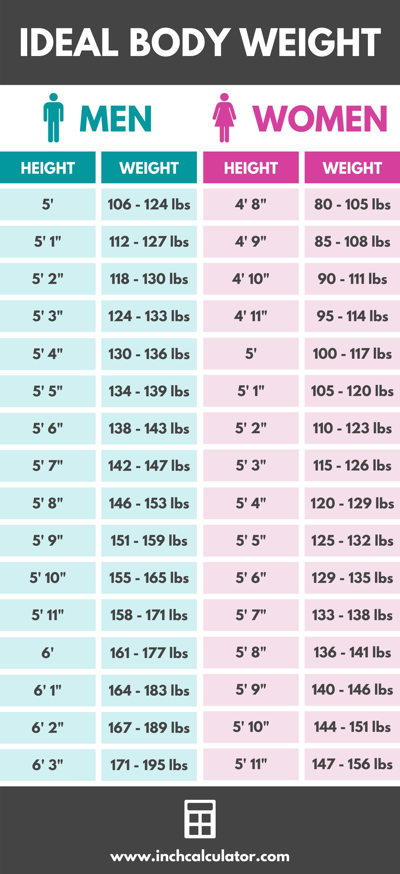 Share ideal body weight calculator