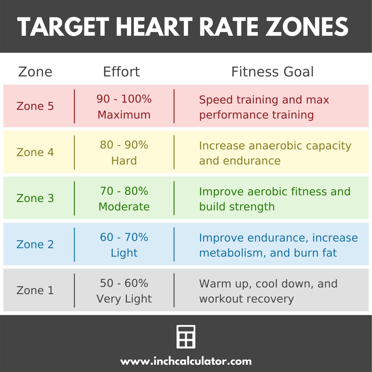 Share target heart rate calculator
