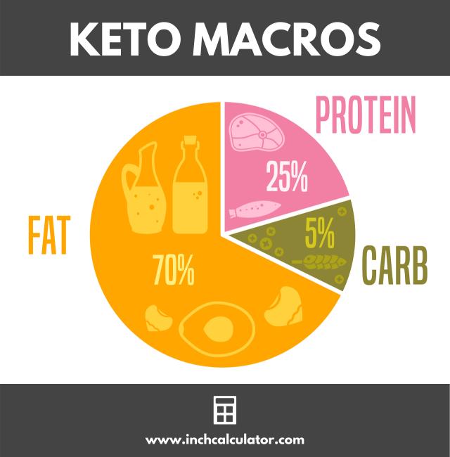 Share keto calculator