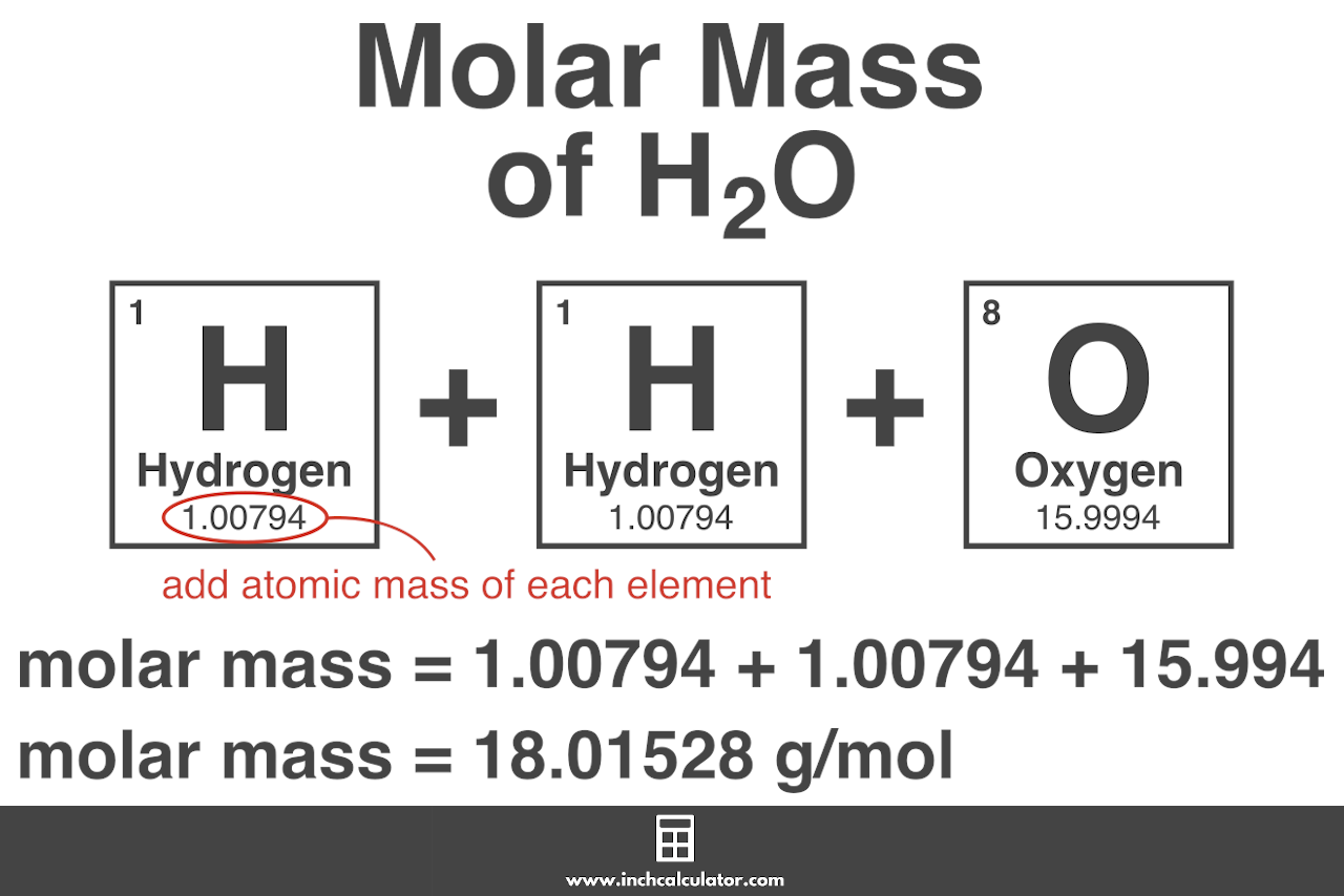 Graphic showing how to calculate the molar mass of a compound such as H2O
