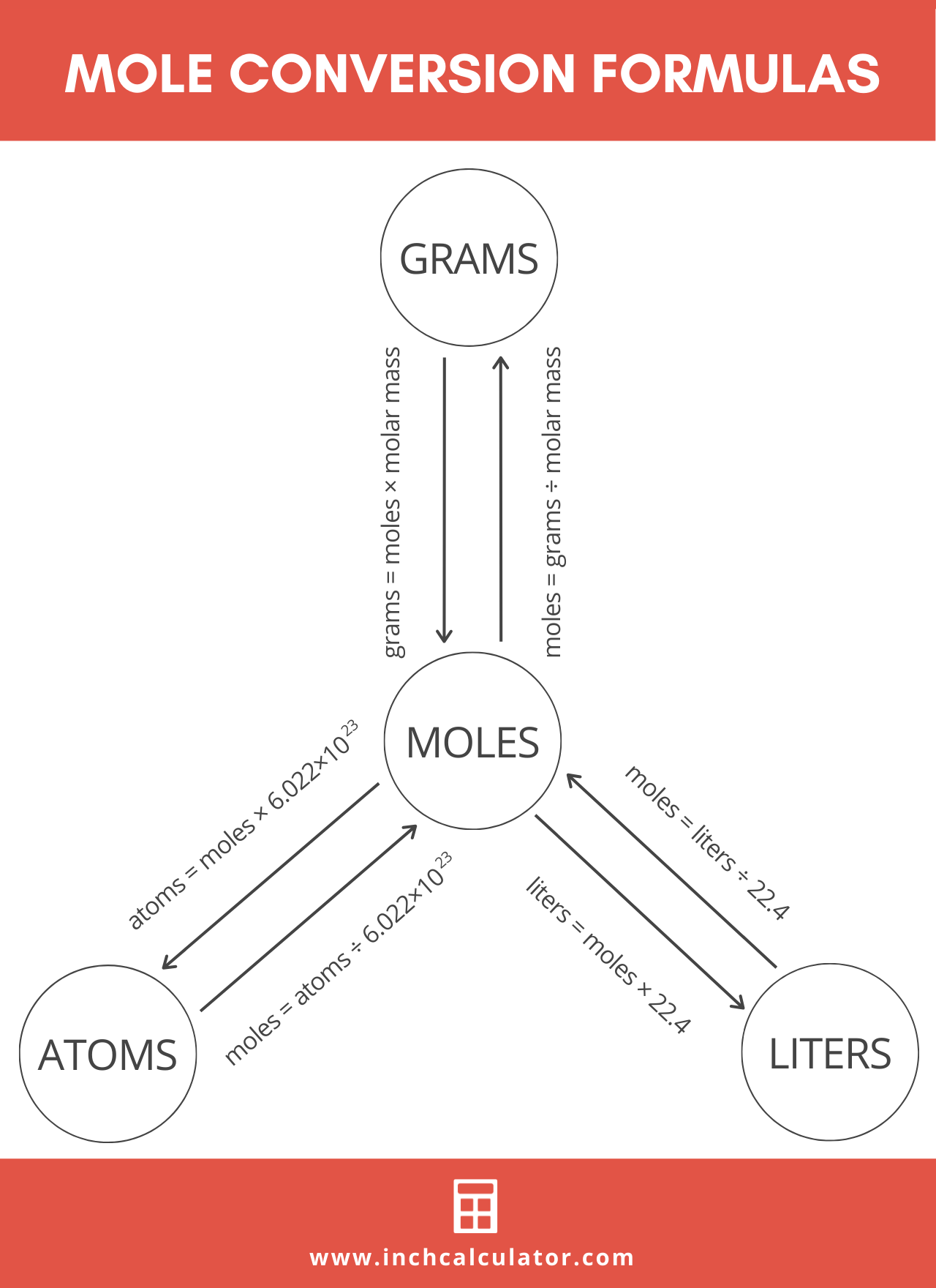 infographic showing six different mole conversion formulas
