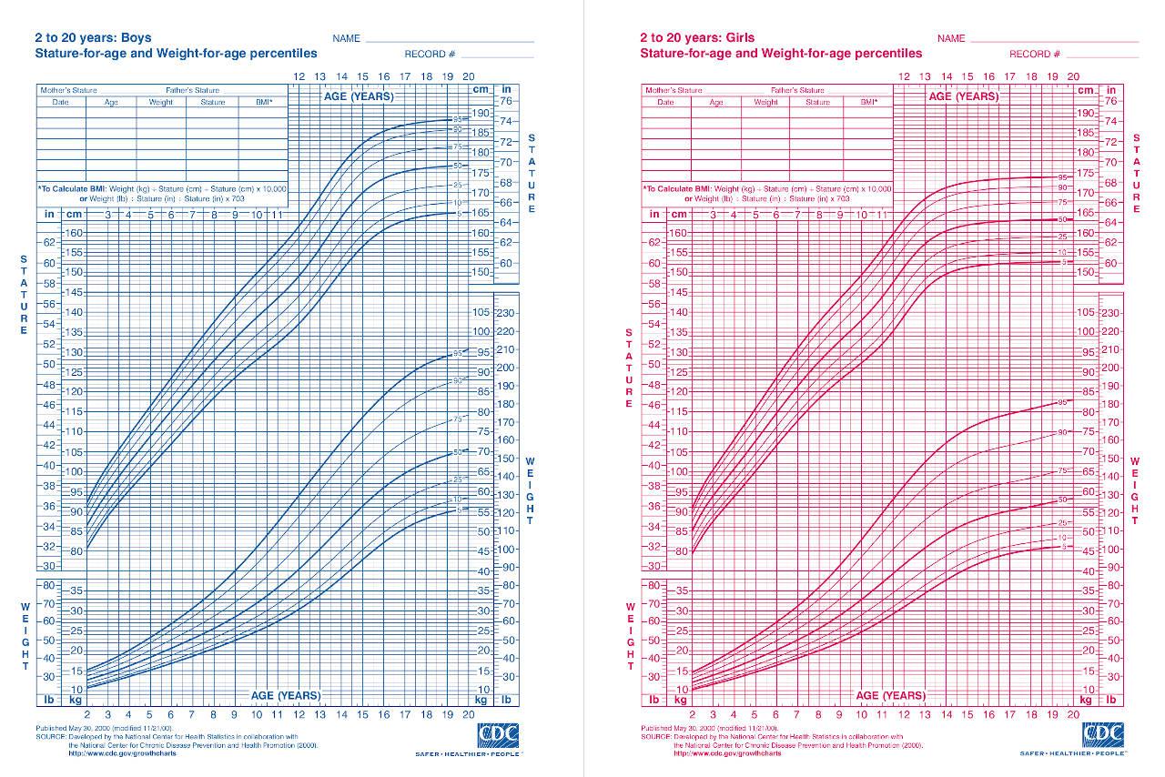 Child Weight Percentile Calculator