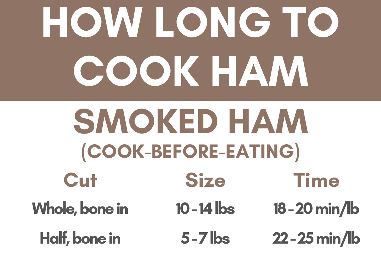 Ham Cooking Time Calculator – How Long to Cook Ham