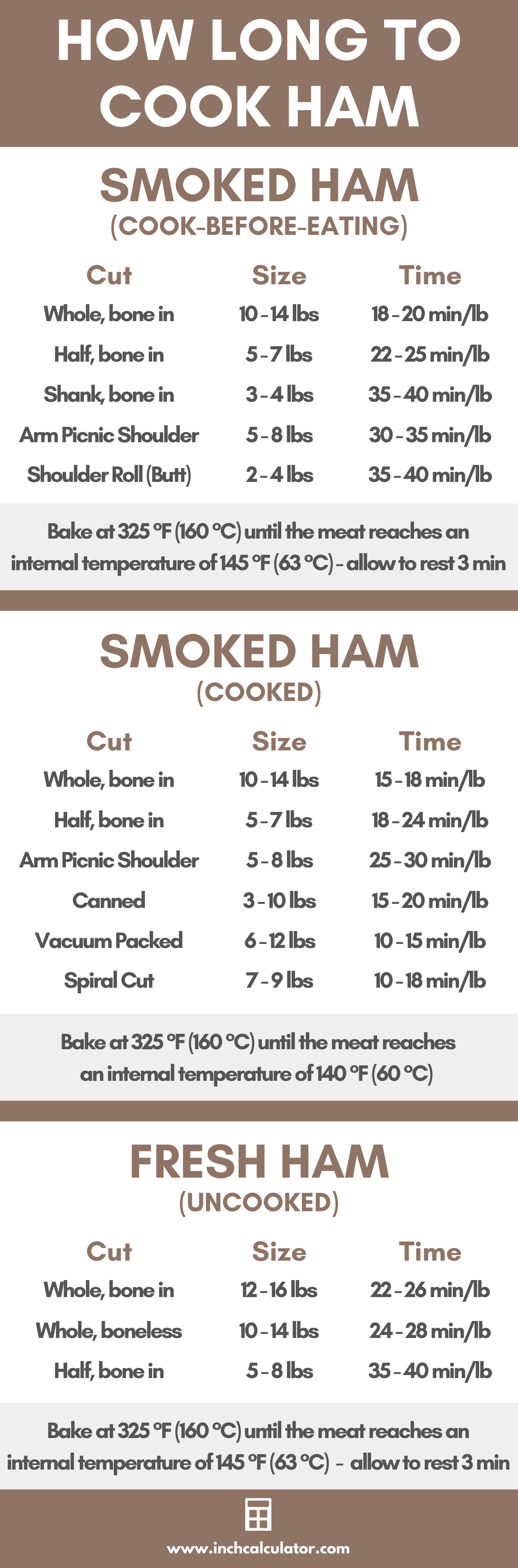 Chart of cooking times for various cuts of ham, per the USDA