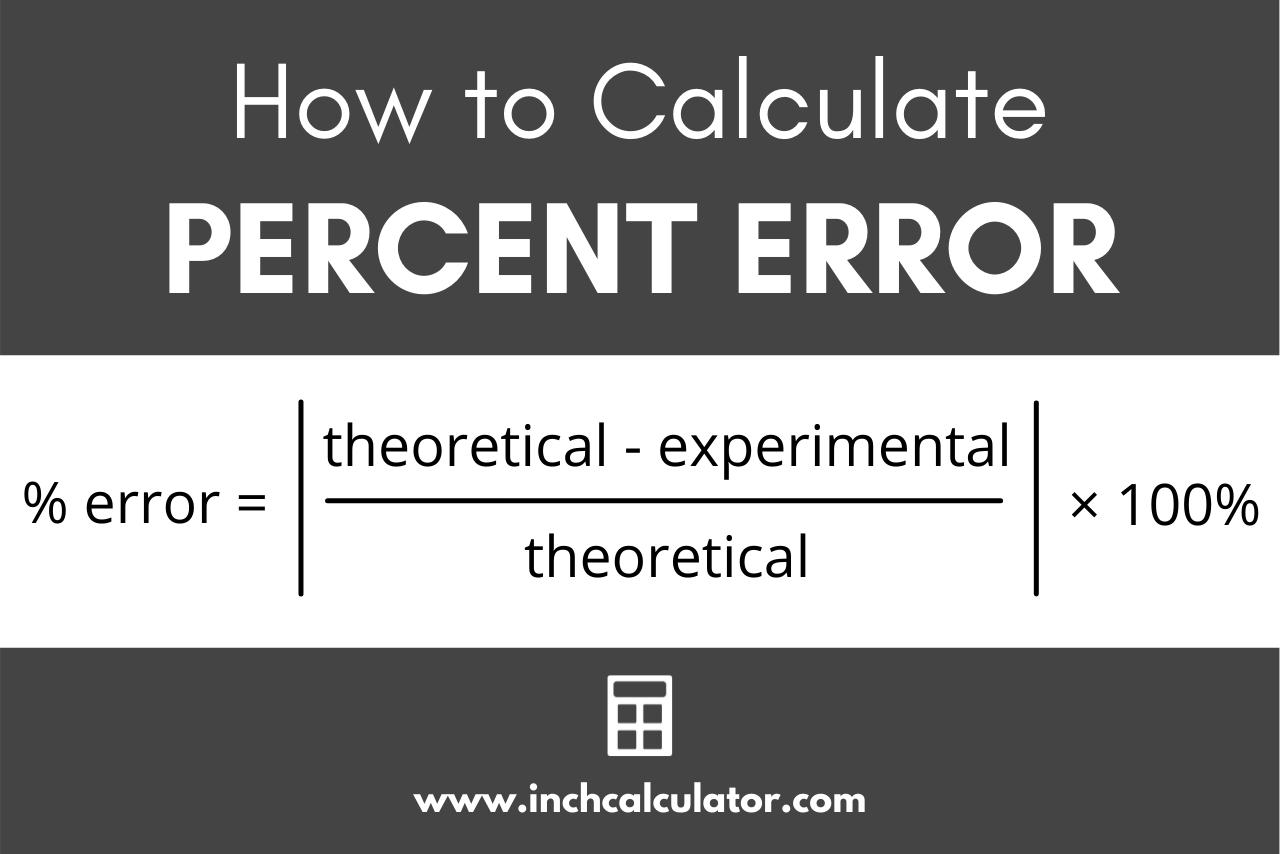 Graphic showing the percent error formula stating that % error is equal to the theoretical minus experimental divided by theoretical times 100%