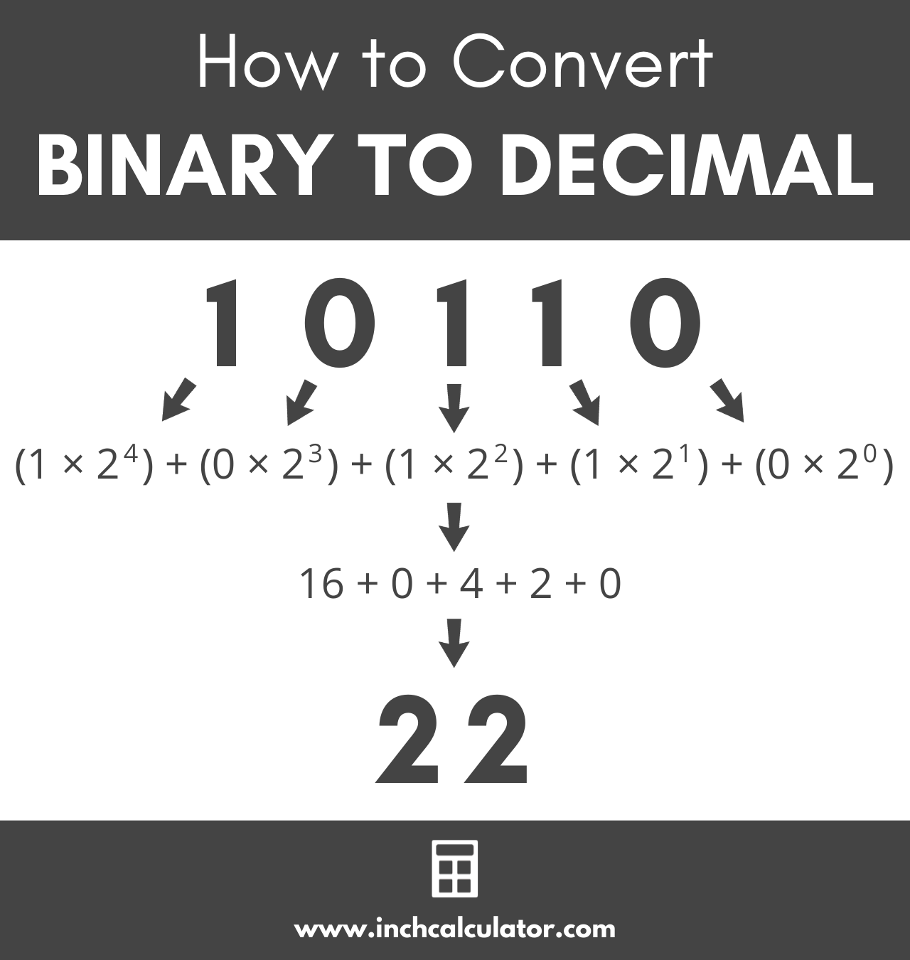 graphic showing how to convert a binary number to decimal