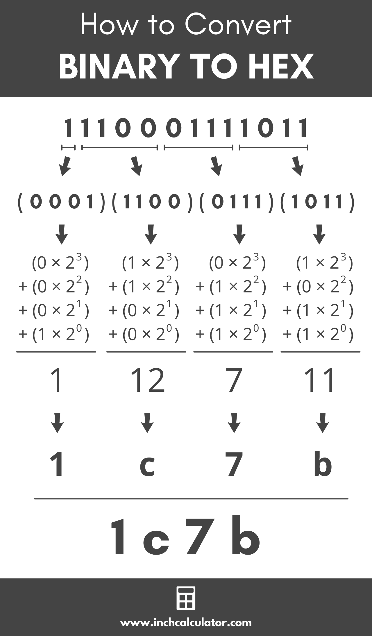graphic showing how to convert a binary number to hexadecimal