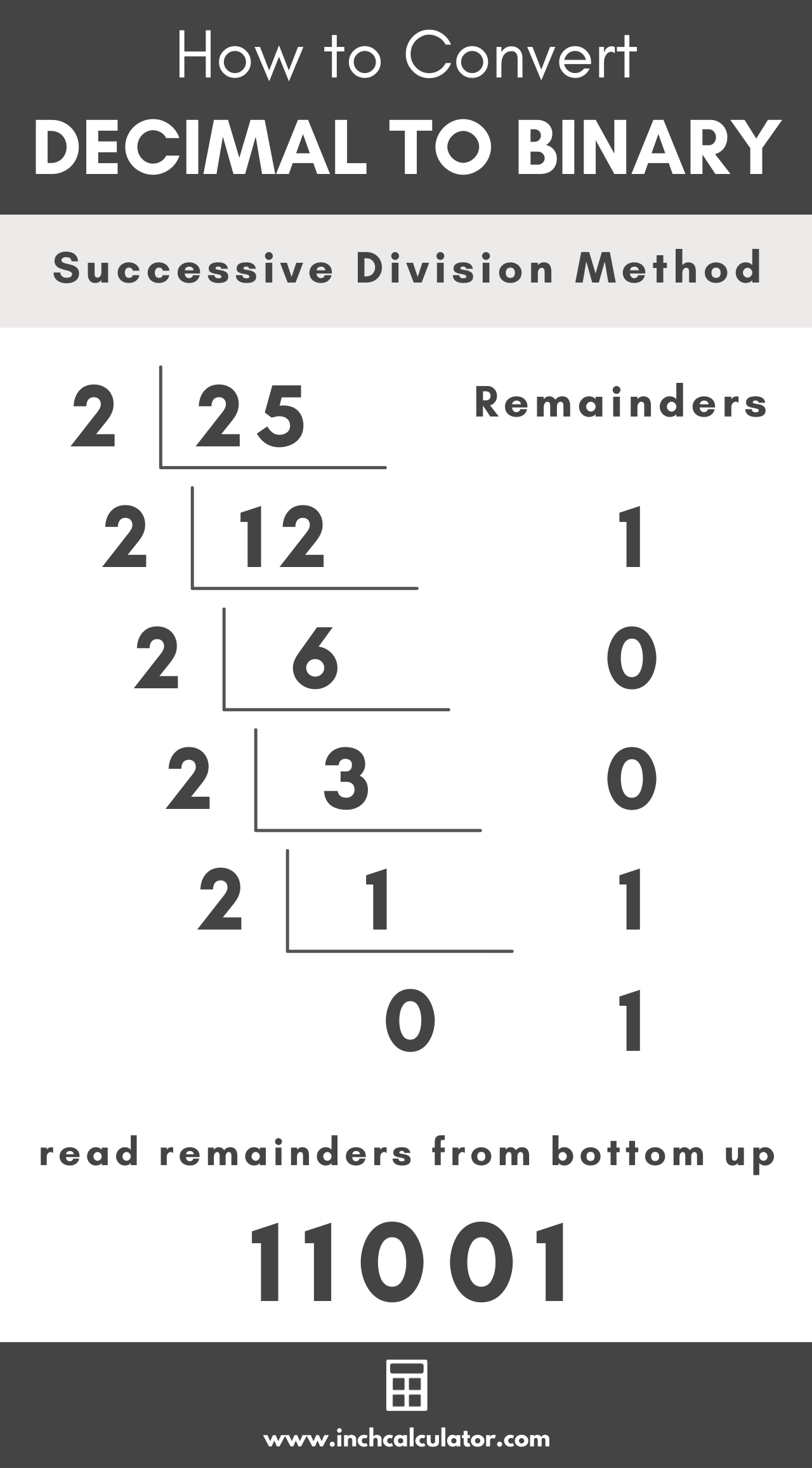 graphic showing how to convert a decimal number to binary