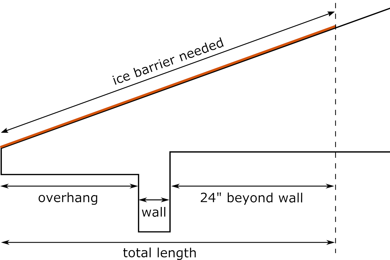 Diagram showing the location and amount of ice and water shield needed over a roof eave
